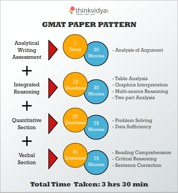 essays for gmat preparation View gmat 2018 preparation tips and tricks to score high in exam learn ways to solve various test sections asked in gmat exam.